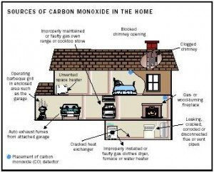 carbon monoxide dangers in the home